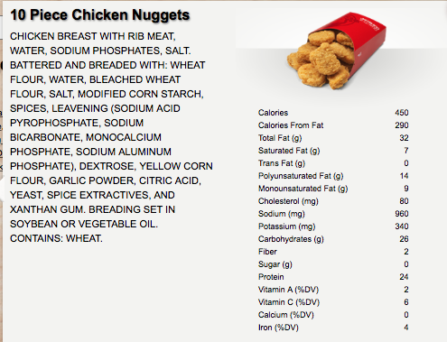 Ingredients in Wendys Chicken Nuggets