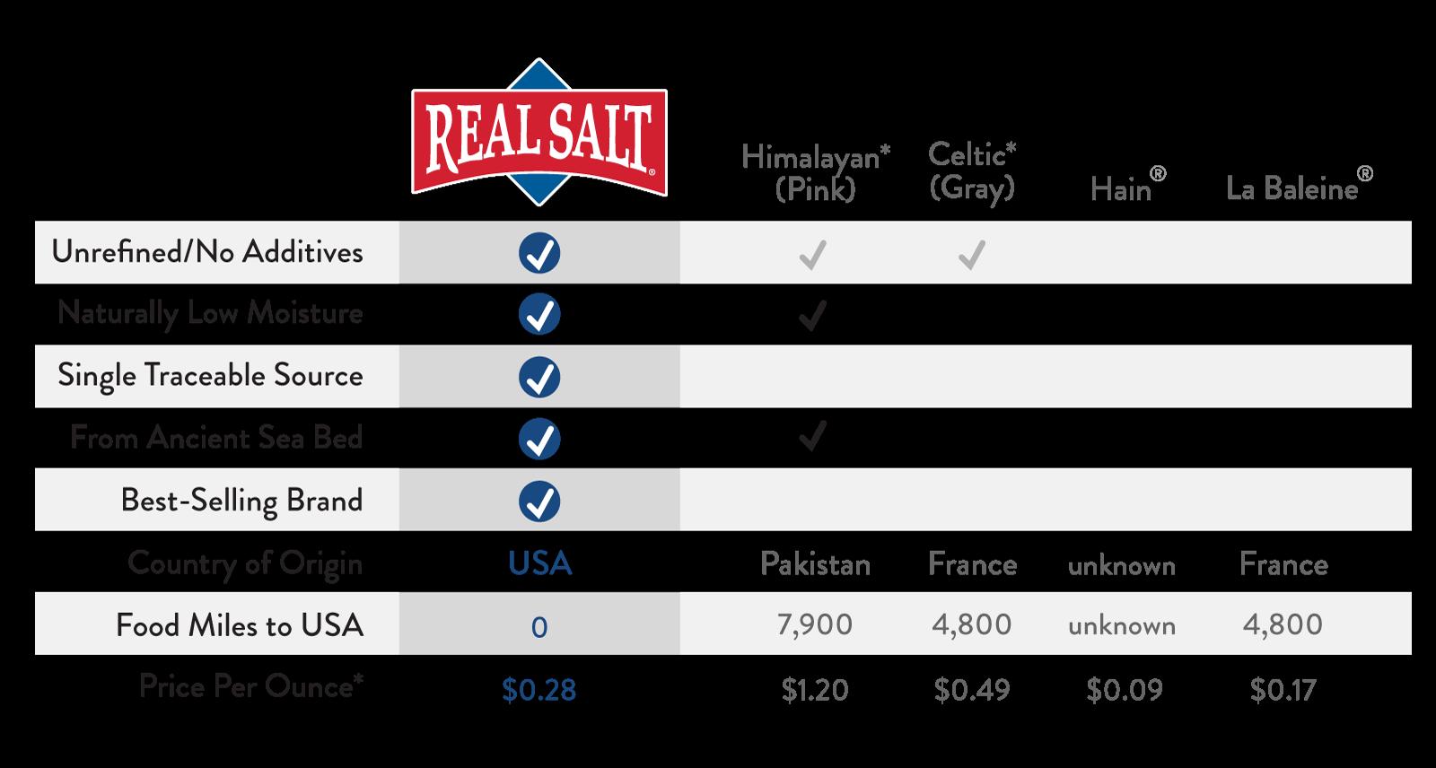 RS-Salt-Comparison-Chart